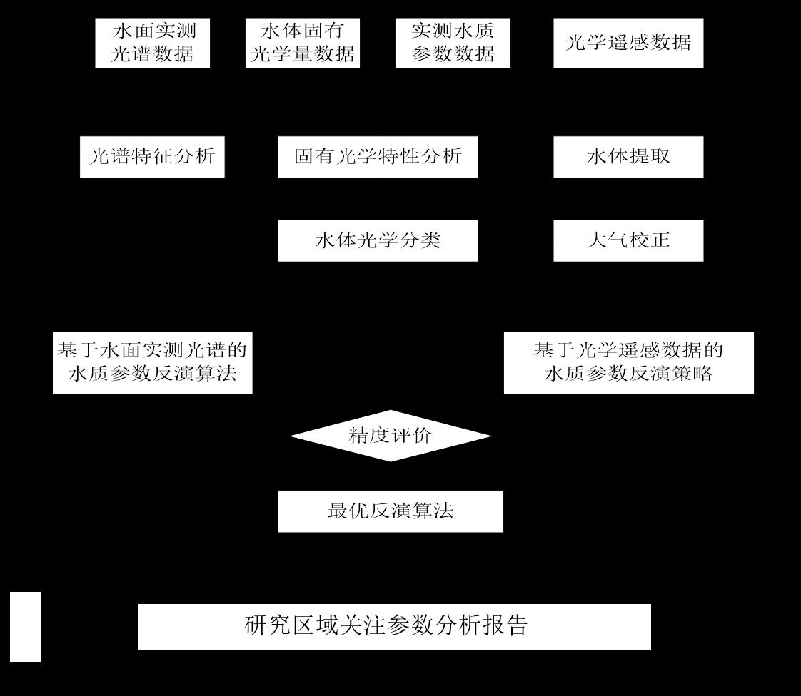 基于遥感影像叶绿素A反演技术方案(北京揽宇方圆)